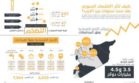 العجز التجاري السوري خارج الخطة الإعلامية للنظام